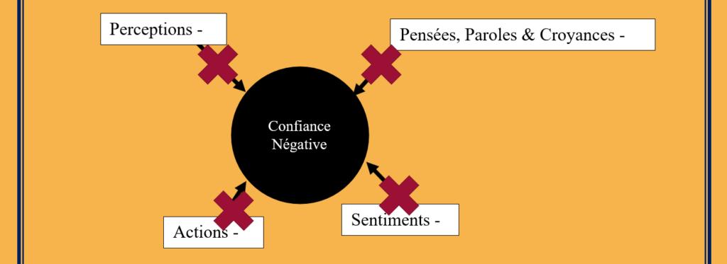 transmutation intérieure - deuxième étape - réduire le négatif